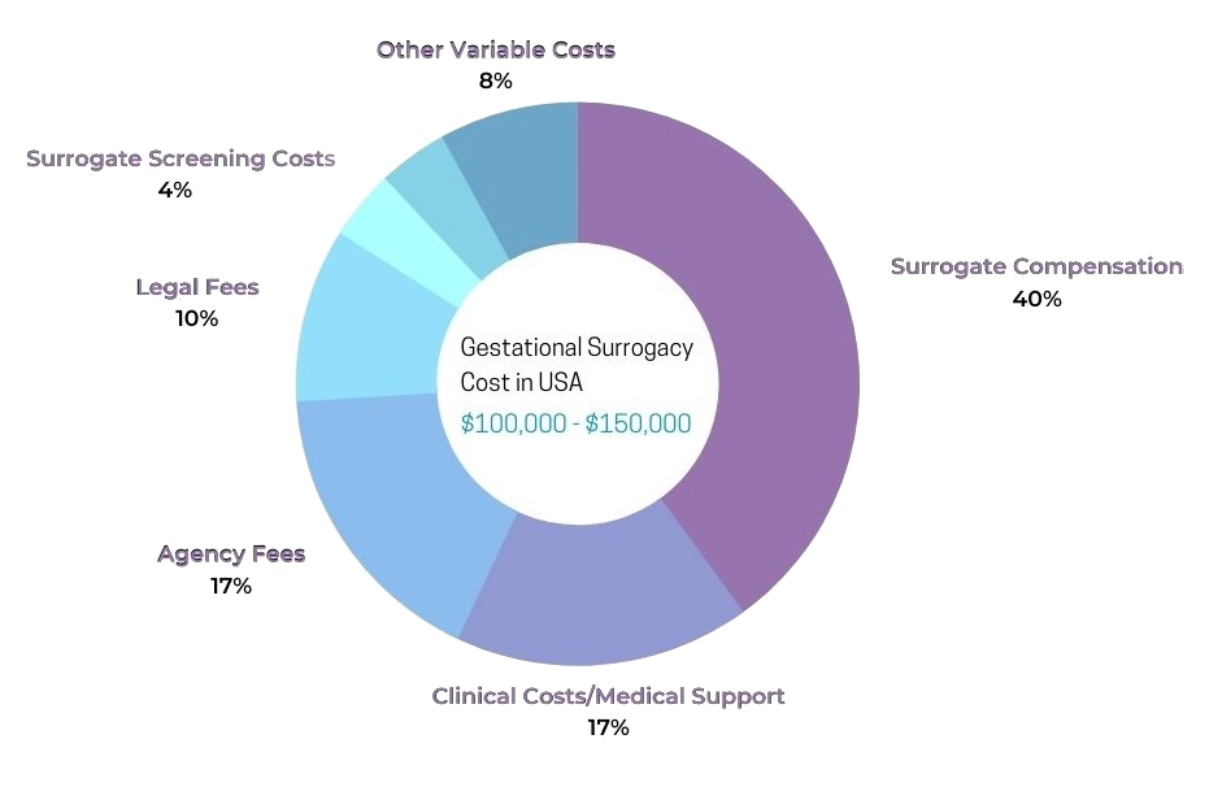 Gestational surrogacy cost in USA